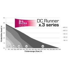 DC runner 3 karakteristike