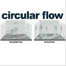 turbelle stream 3 - circular flow